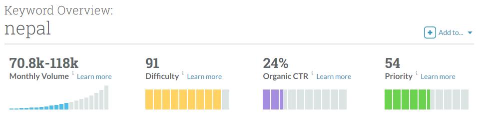 Moz keyword research result
